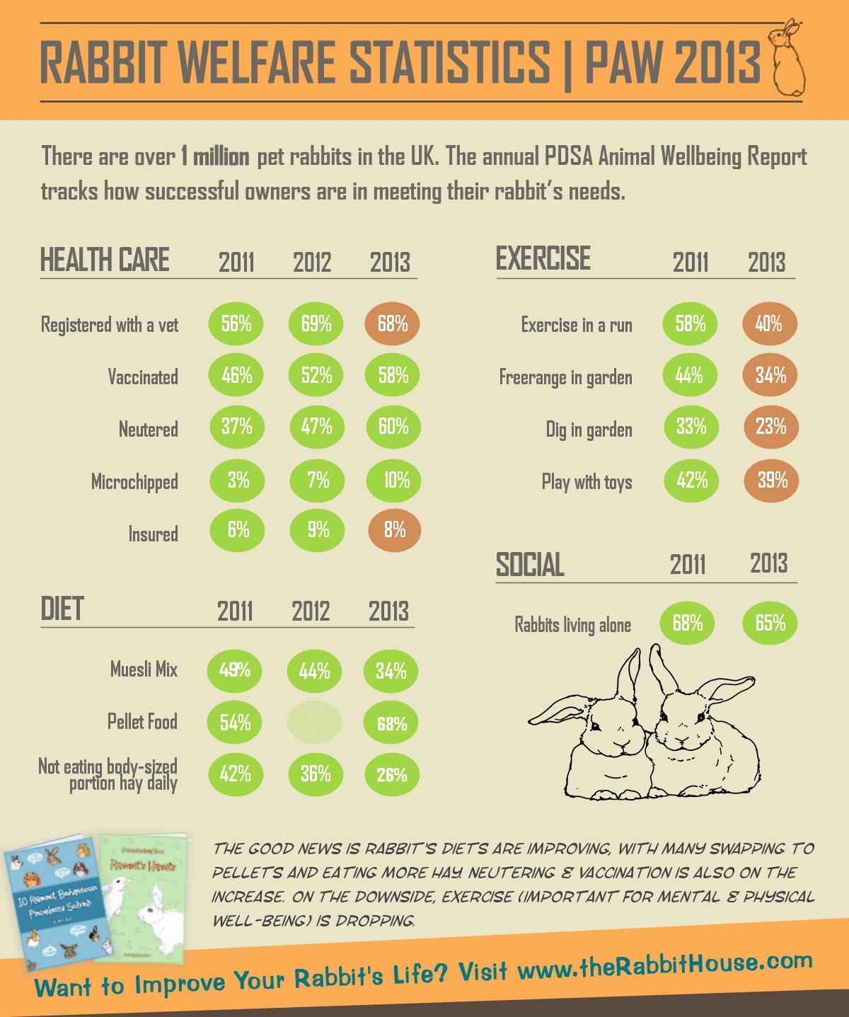 Rabbit Welfare Statistics – PAW Report 2013